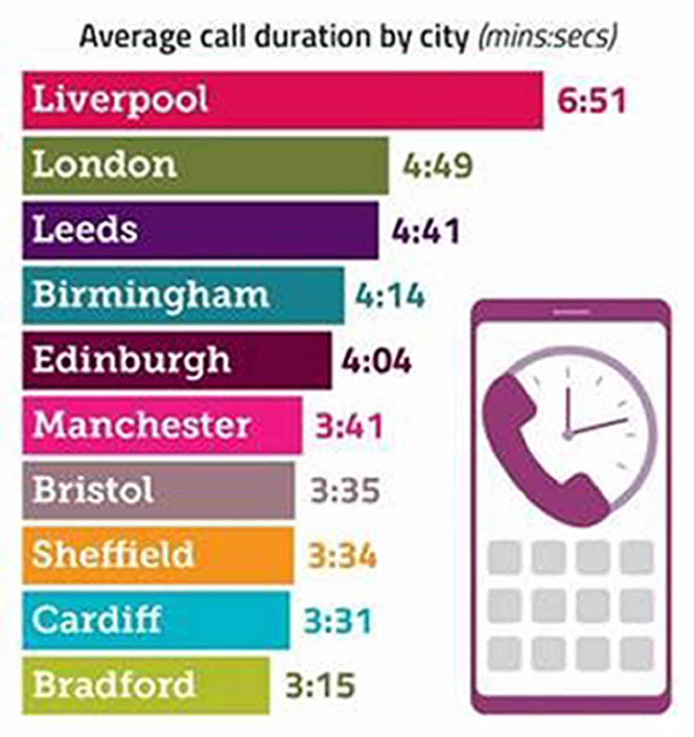 Ofcom Reveals Key UK Mobile Calling and Data Usage Trends