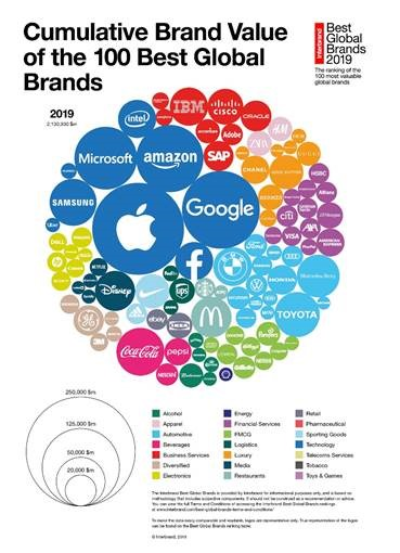 Source: Interbrand