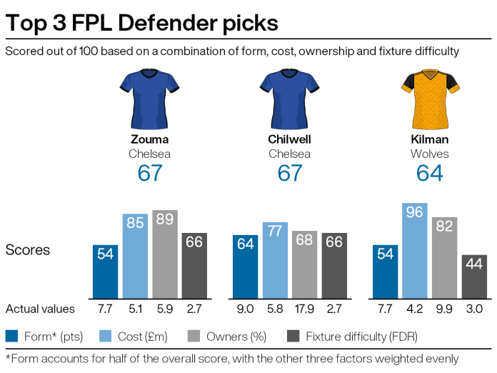 Top FPL defensive picks for gameweek seven