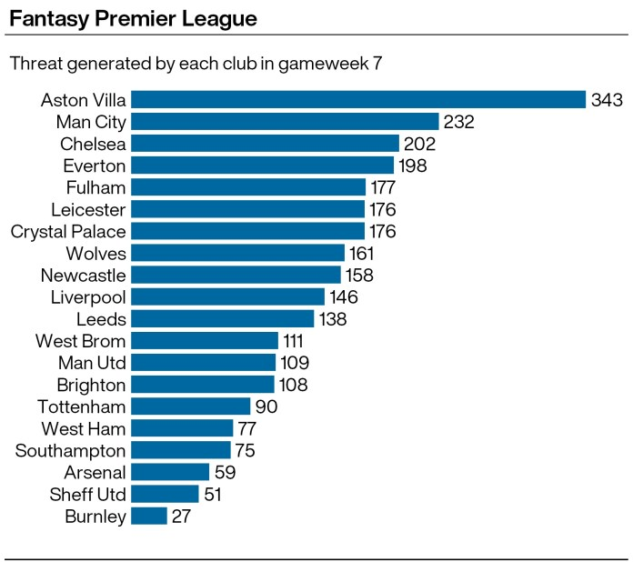 A graphic showing which Premier League teams scored the highest for Threat in gameweek seven