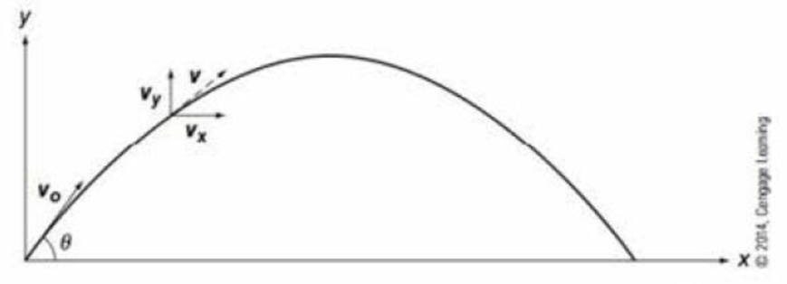 Assume that the projectile motion shown in Figure 6-1 is