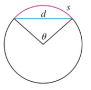 The figure shows a circular arc of length s and a chord of
