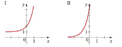 Exponential Functions from a Graph Match the exponential