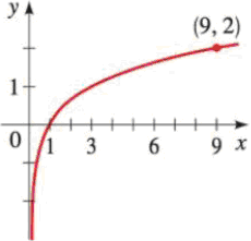 Finding Logarithmic Functions Find the function of the
