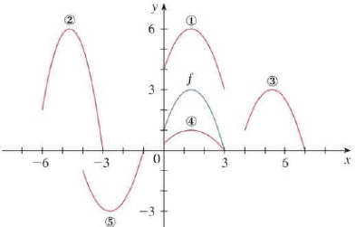 The graph of y = f ( x ) is given. Match each equation