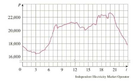 The following graph shows the power consumption in the