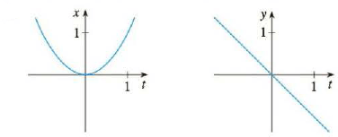 Use the graphs of x = f ( t ) and y = g ( t ) to sketch