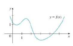 Trace or copy the graph of the given function . f