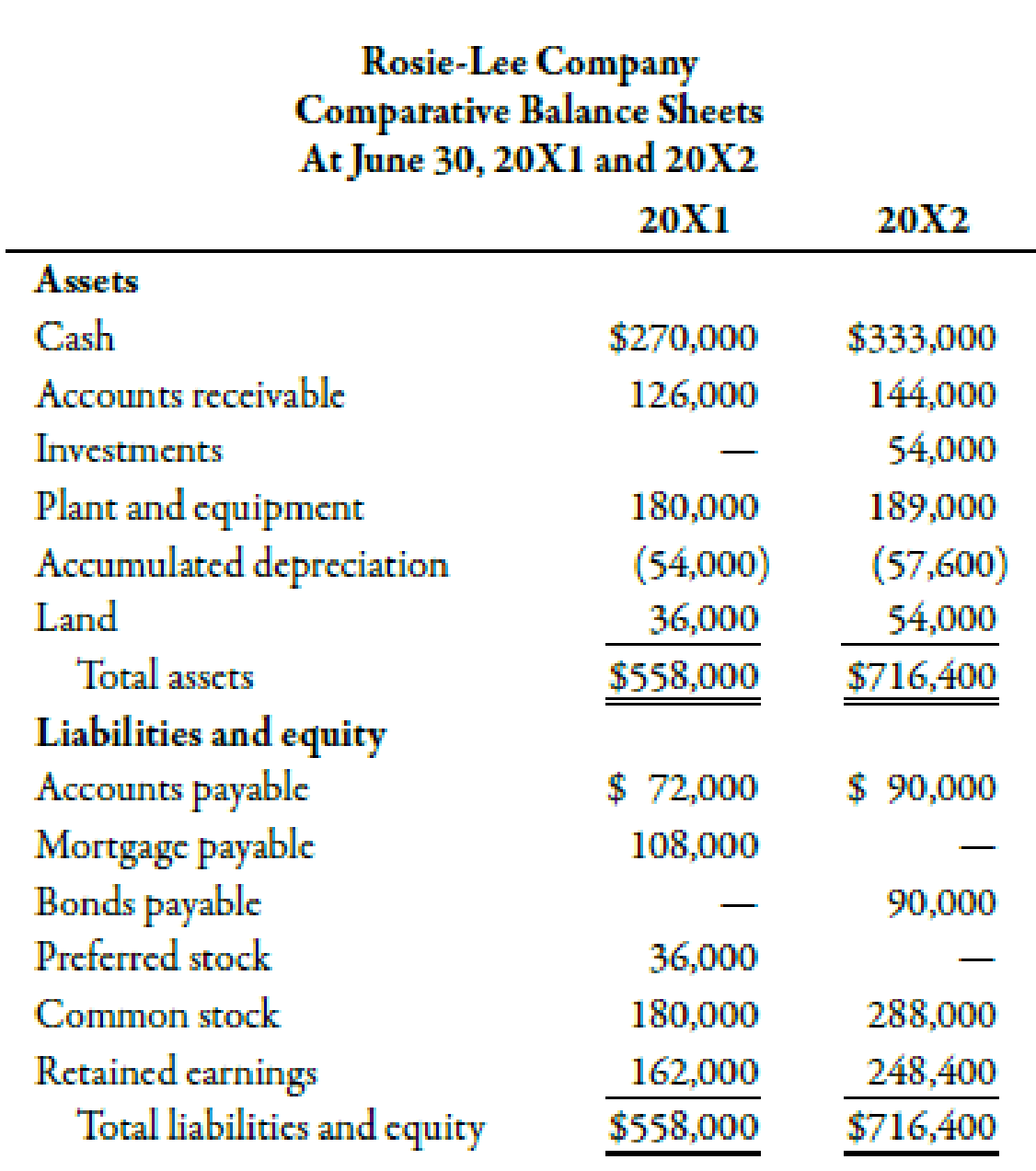 The Following Balance Sheets And Income Statement Were