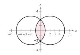 Area: Two circles of radius 3, with centres at (-2,0) and