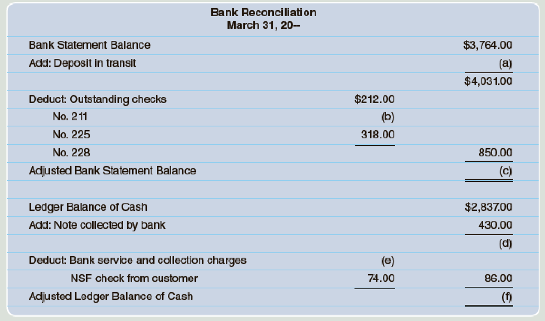 Fill In The Missing Amounts For The Following Bank