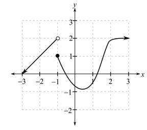 In Exercises 35–48 the graph of f is given. Use the graph