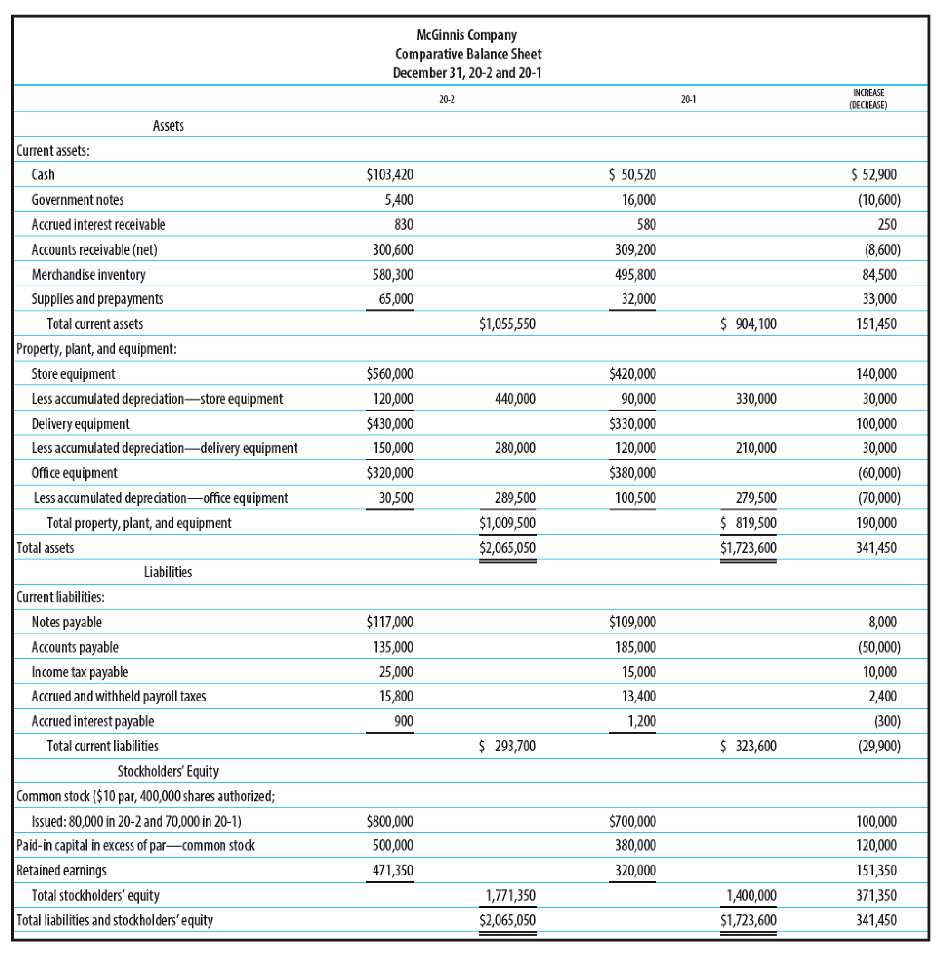 Expanded Statement Of Cash Flows Financial Statements For
