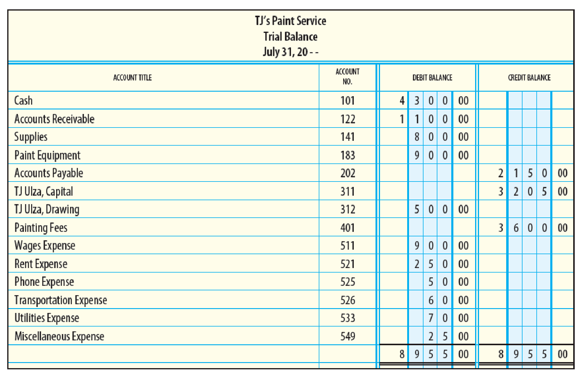 Financial Statements From The Following Trial Balance