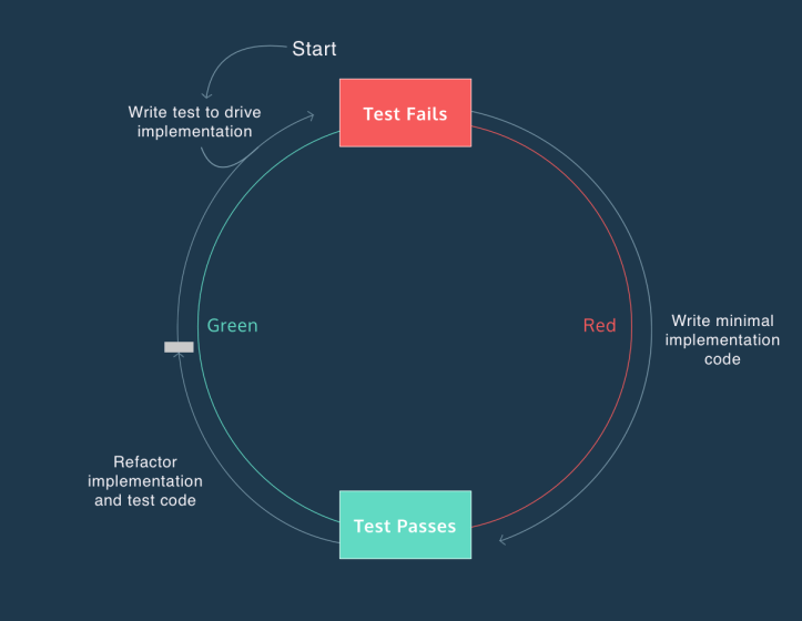 Image of Red, green, refactor