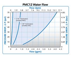 Fluxo de Água PMC12