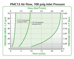 Fluxo de Ar PMC12