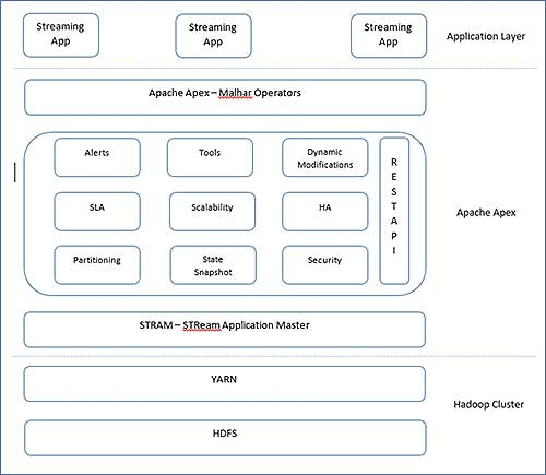 core blocks of Apache Apex