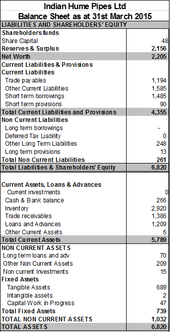 balance sheet of Indian Hume Pipes Ltd