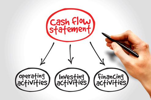classification  of activities in cash flow statement