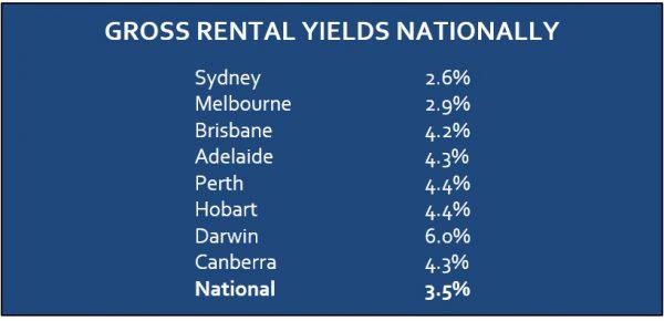 Gross rental yields nationally