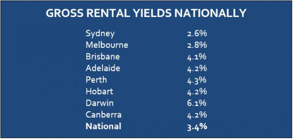 Strong growth for rents, yields compress gross rental yields nationally