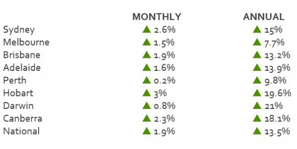 Homes finish financial year up 13.5%