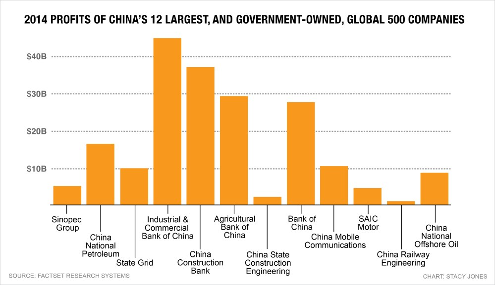 medium resolution of china s global 500 companies are bigger than ever and mostly state owned