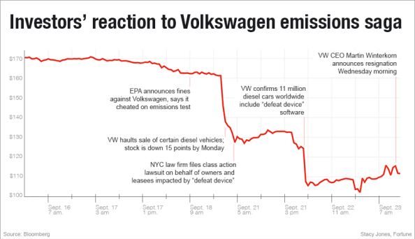 A line graph displaying investors' reaction and loss of trust after Volkswagen's emissions scandal