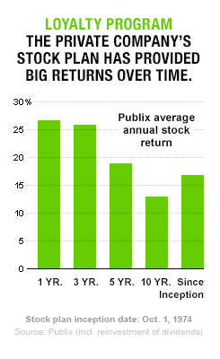 How Much Is Publix Stock : publix, stock, 'Bleeding, Green', Fortune
