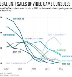 it s difficult to get a clear picture of console sales over time because most manufacturers don t release the number of systems they ve sold  [ 2500 x 2083 Pixel ]