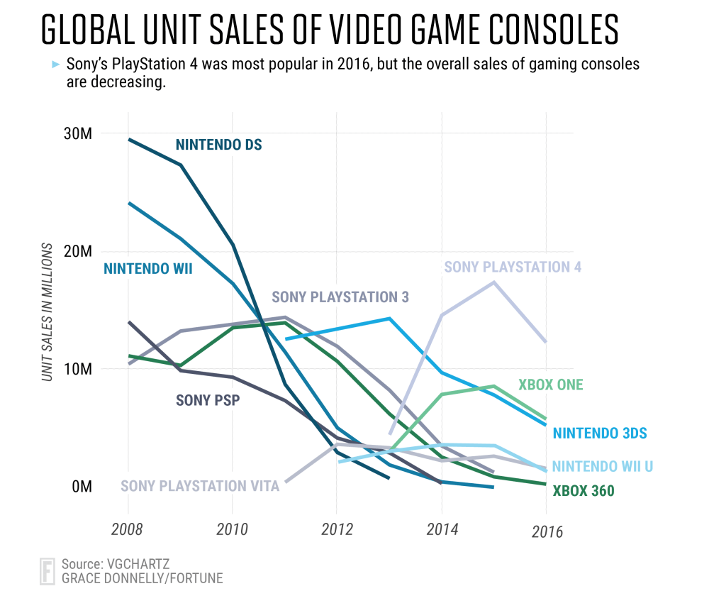 medium resolution of it s difficult to get a clear picture of console sales over time because most manufacturers don t release the number of systems they ve sold