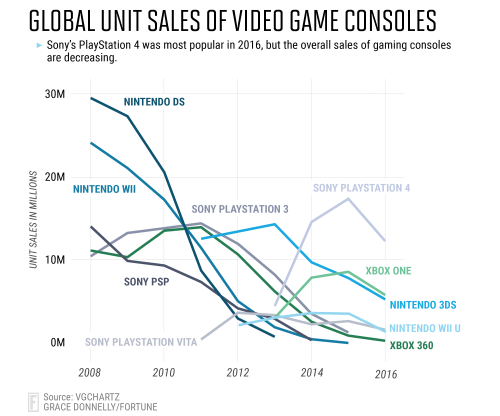 small resolution of it s difficult to get a clear picture of console sales over time because most manufacturers don t release the number of systems they ve sold