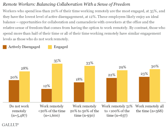 Remote Workers: Balancing Collaboration With a Sense of Freedom