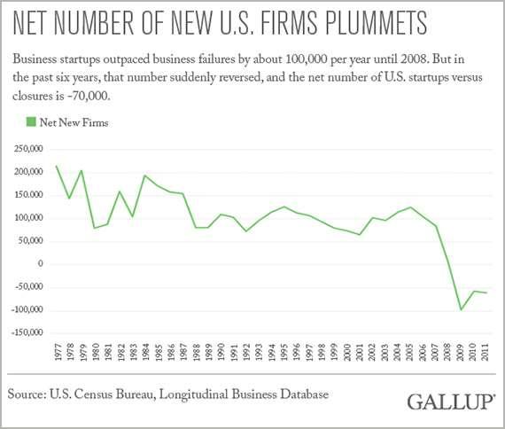 Net Number of New U.S. Firms Plummets