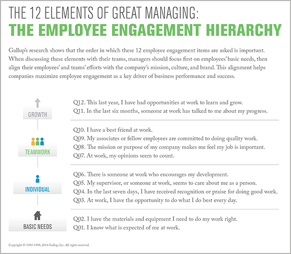 The 12 Elements of Great Managing: The Employee Engagement Hierarchy