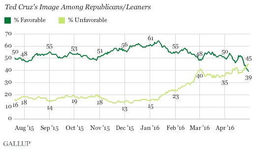Trend: Ted Cruz's Image Among Republicans/Leaners