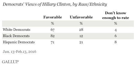 Democrats' Views of Hillary Clinton, by Race/Ethnicity, January-February 2016
