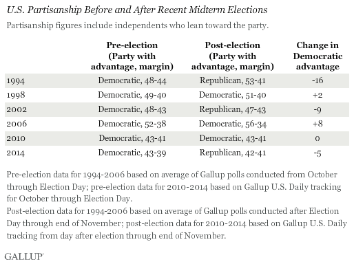 U.S. Partisanship Before and After Recent Midterm Elections