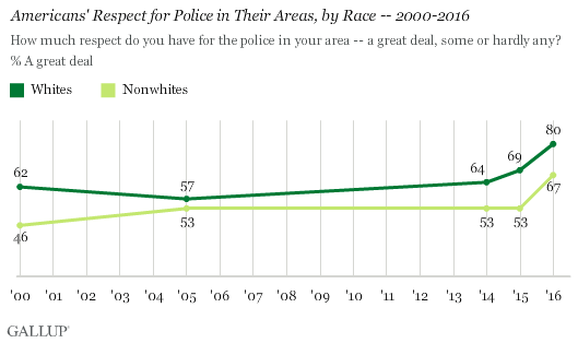 Americans' Respect for Police in Their Areas, by Race -- 2000-2016