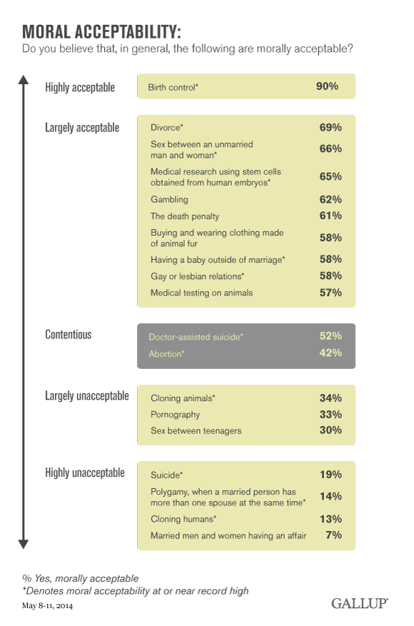Moral Acceptability of Various Issues, May 2014