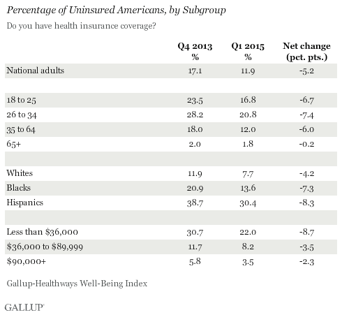 Percentage of Uninsured Americans, by Subgroup