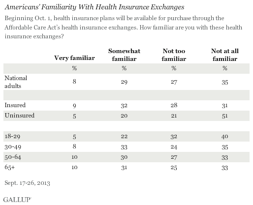 Americans' Familiarity With Healthcare Exchanges