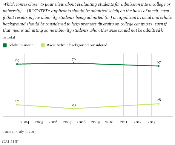 """Which comes closer to your view about evaluating students for admission into a college or university -- [Rotated: applicants should be admitted solely on the basis of merit, even if that results in few minority students being admitted (or) an applicant's racial and ethnic background should be considered to help promote diversity on college campuses, even if that means admitting some minority students who otherwise would not be admitted]? Line graph shows percentage who answered """"solely on merit"""" at 69 percent in 2004, 70 percent in 2007 and 67 percent in 2013, while """"racial/ethnic background considered"""" was at 27 percent in 2004, 23 percent in 2007, and 28 percent in 2013. Source: Gallup, polling conducted from June 13 to July 5, 2013."""