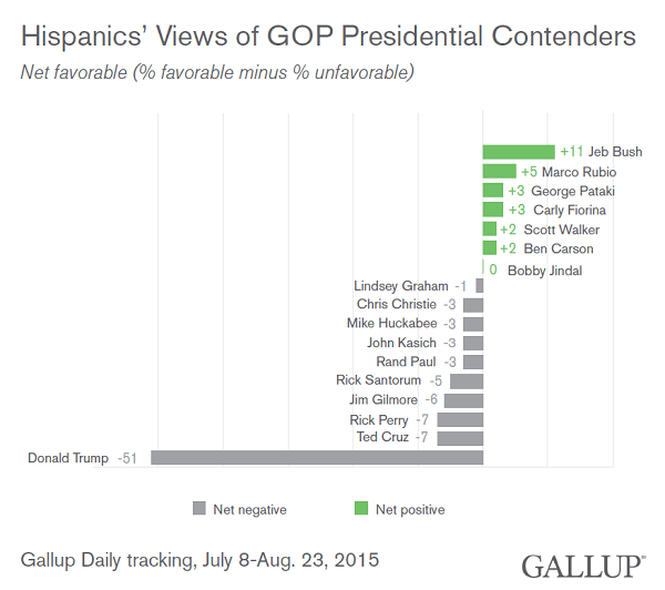 Hispanics' Views of GOP Presidential Contenders, July-August 2015