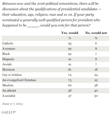 Between now and the 2016 political conventions, there will be discussion about the qualifications of presidential candidates -- their education, age, religion, race and so on. If your party nominated a generally well-qualified person for president who happened to be _____, would you vote for that person? June 2015 results