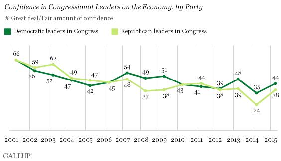 Confidence in Obama's Economic Decisions Rises in U.S.