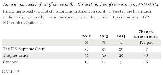 Americans' Confidence in Branches of Government