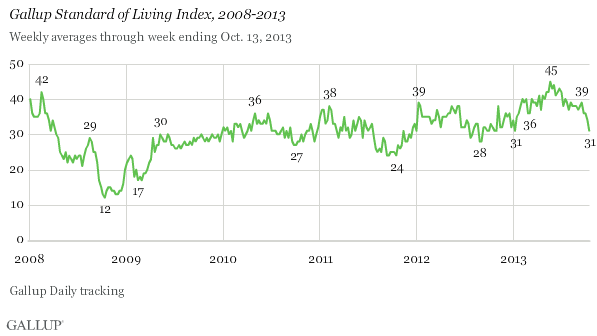 Gallup Standard of Living Index
