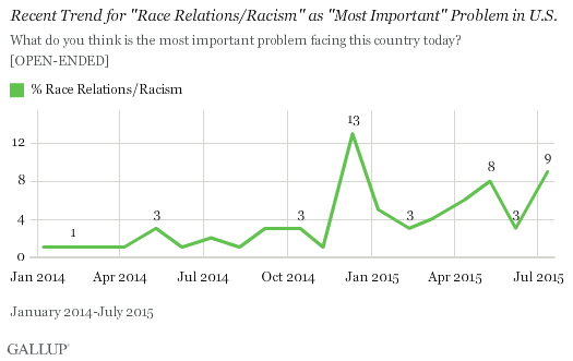 Racism Edges Up Again as Most Important U.S. Problem